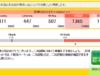 英検準2級の合格点。一次試験をギリギリ合格した時の点数公開